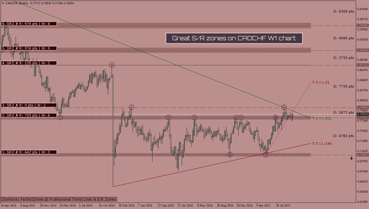 Don forex perfect zones